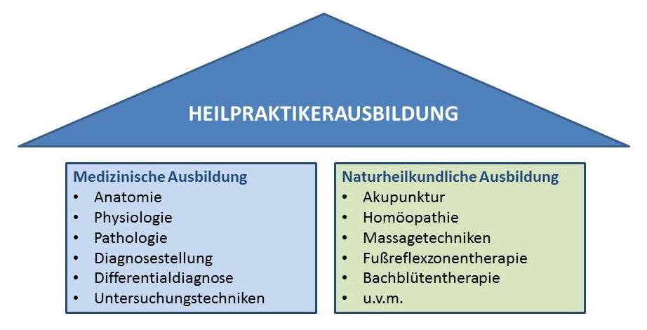 Heilpraktiker - Naturheilkundliche Ausbildung